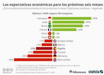 Imagen el día: previsiones económicas en los próximos seis meses por países