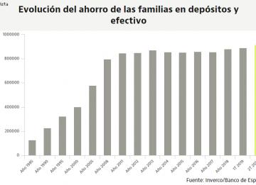 Las familias tienen más dinero efectivo y depósitos que nunca: el ahorro supera los 900.000 millones