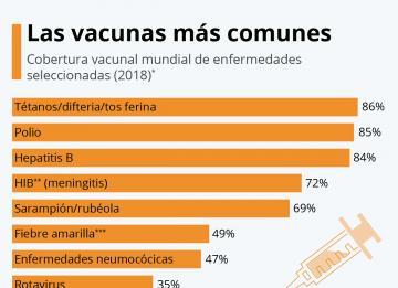 Imagen de día: las vacunas más comunes por el mundo