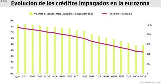 Europa arrastra 600.000 millones en préstamos morosos (y por qué España no está entre los peores)