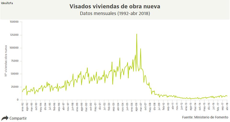 Los visados de obra nueva crecen casi un 23% hasta abril