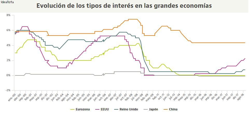 Por Qué Los Tipos De Interés En La Eurozona Siguen En Mínimos Y En