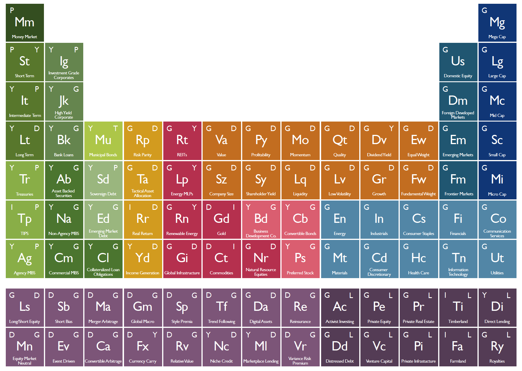 Imagen del día: la tabla periódica de las inversiones
