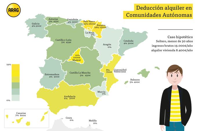 Las Comunidades Autónomas con mayor deducción por alquiler Arag