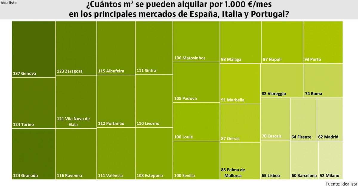 Un estudio en Milán y Madrid o pisazo en Génova y Granada: qué puedes alquilar por 1.000 €/mes - idealista/news