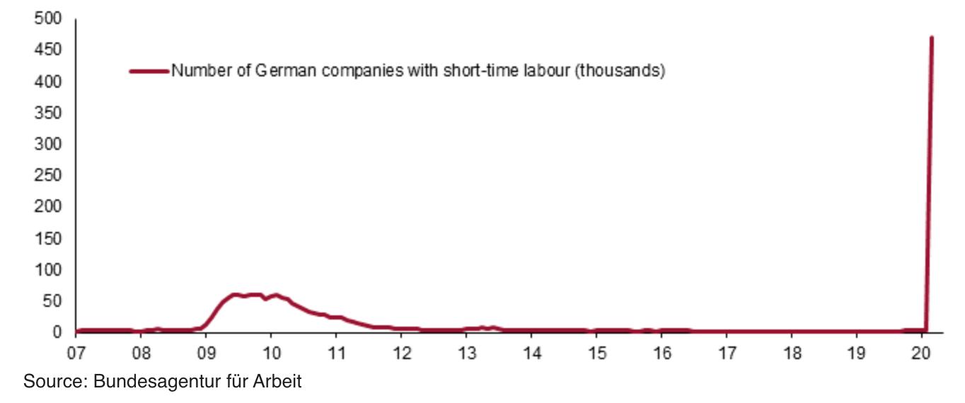 Imagen del día: número de empresas alemanas que se han acogido a un ERTE ante el coronavirus