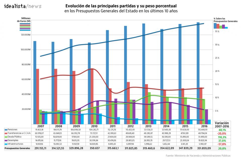 Evolución de los PGE en los últimos 10 años