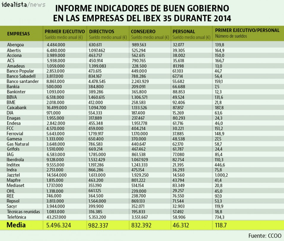 Sueldo medio anual directivos en las empresas del Ibex