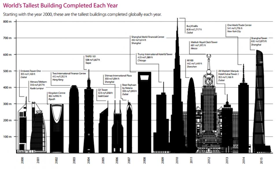 los rascacielos ms altos construidos en el mundo