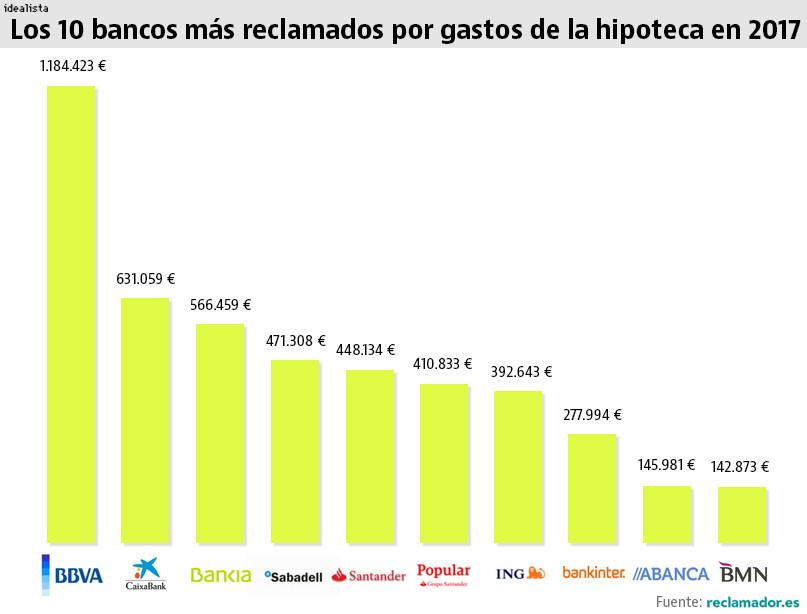 Reclamador.es