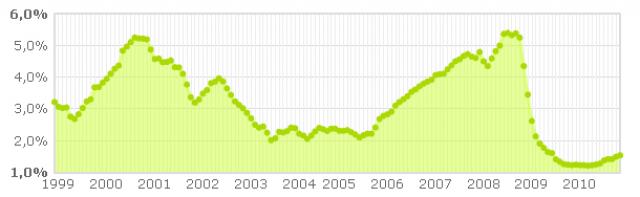 el euribor continúa subiendo aunque de forma moderada