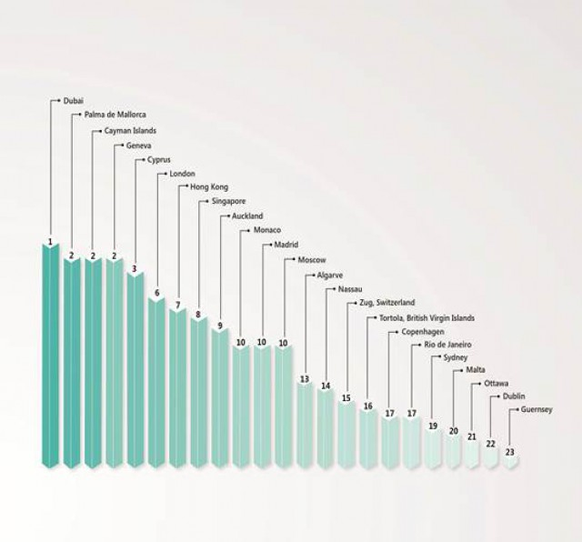 tras dubai, palma de mallorca se sitúa en el segundo lugar, empatada con islas caimán. madrid  aparece en el décimo puesto