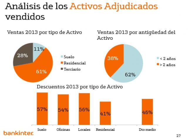 bankinter ganó un 72% más en 2013