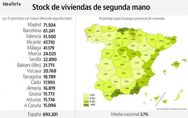 Stock de vivienda usada en venta -gráfico