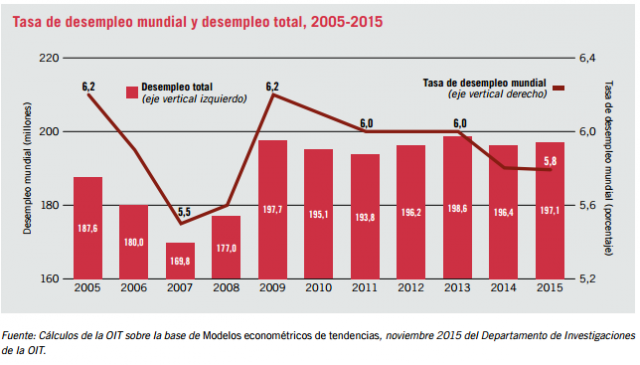 Evolución del desempleo mundial entre 2005 y 2015