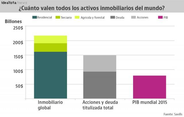Valor de todos los activos inmobiliarios del mundo