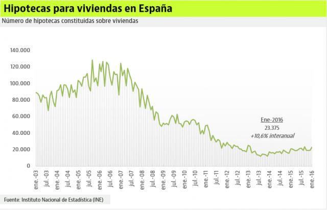 Concesión de hipotecas en Epaña