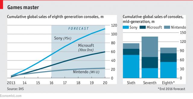 consolas de videojuegos ventas