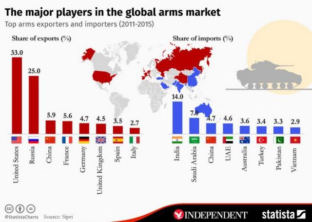 Principales exportadores e importadores de armas de 2011 a 2015 / Statista