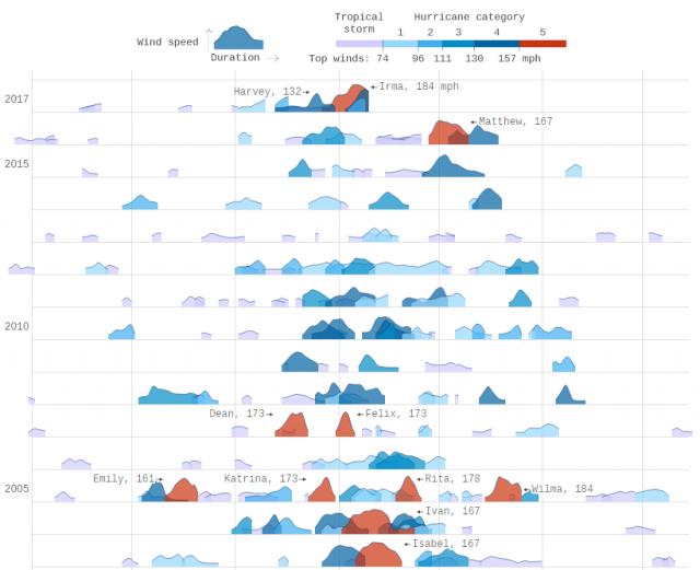 Imagen  - Los huracanes más potentes de los últimos años