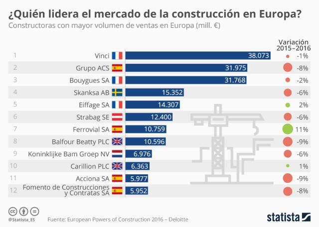 Imagen  - Las mayores constructoras de Europa por volumen de ventas