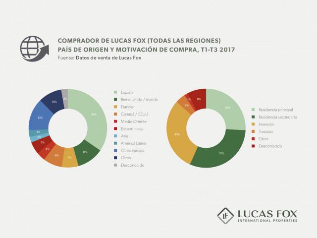 Origen y motivación de los clientes de Lucas Fox, enero-septiembre 2017 / Lucas Fox
