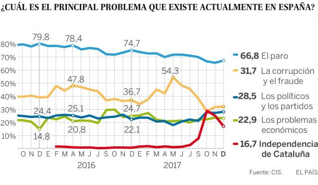 CIS/Infografía El País