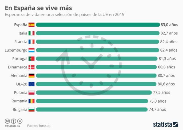 Imagen  - Los españoles, los que más años viven de la UE