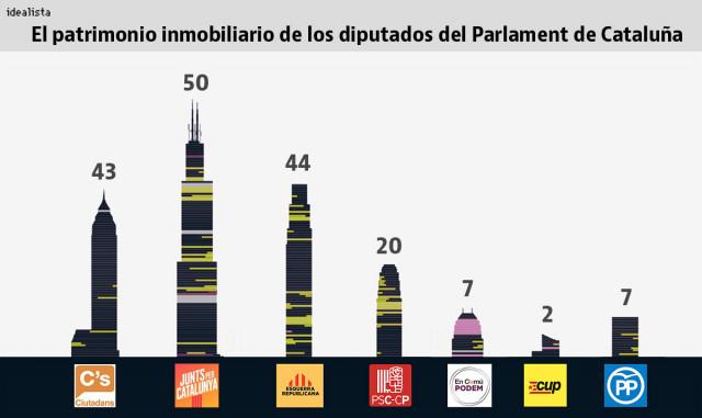 Imagen  - El patrimonio del Parlament: 173 casas, 86 hipotecas y 35 diputados sin propiedades