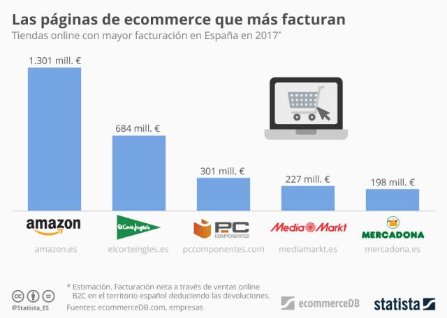 Tiendas online amazon en españa