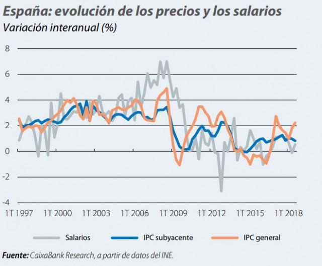 Caixabank Research, a partir de datos del INE