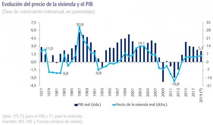 Imagen  - La estrecha relación entre el PIB y el precio de la vivienda en España