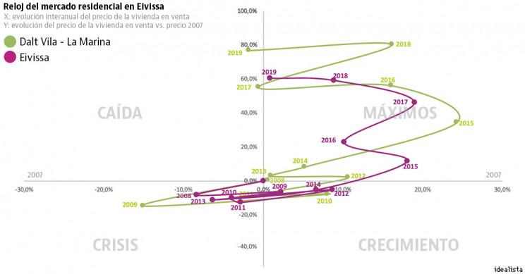 Ibiza house prices