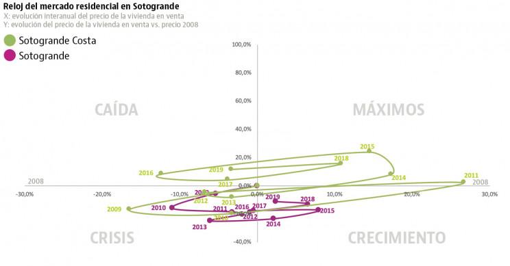 Sotogrande house prices