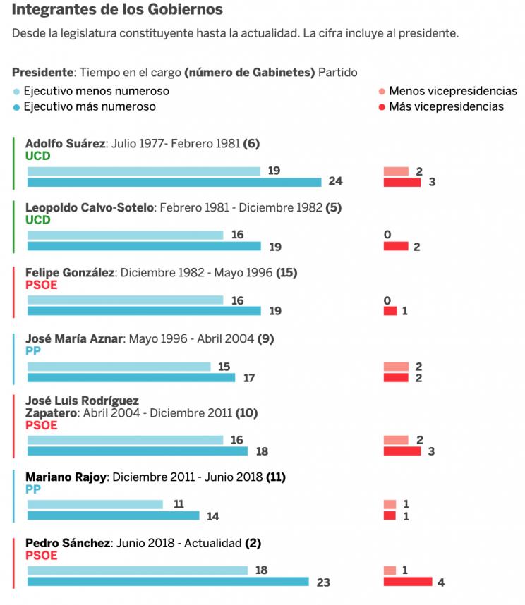 Fuente: El País con datos de La Moncloa