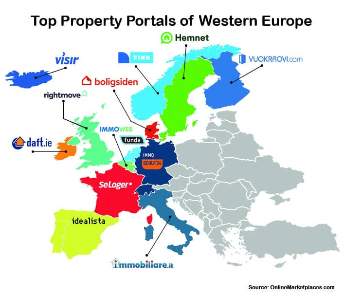 Property PortalWatch