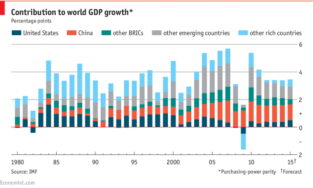 Imagen  - La aportación de los diferentes países al crecimiento de la economía mundial