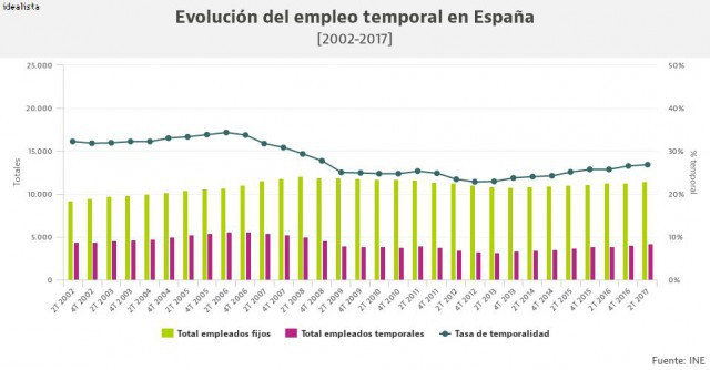 Est pasando 06 09 2017 for Oficinas de trabajo temporal en barcelona